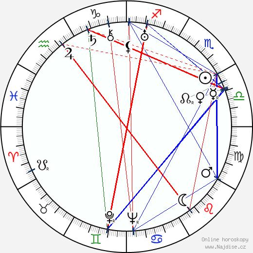 Vladimír Štros wikipedie wiki 2019, 2020 horoskop