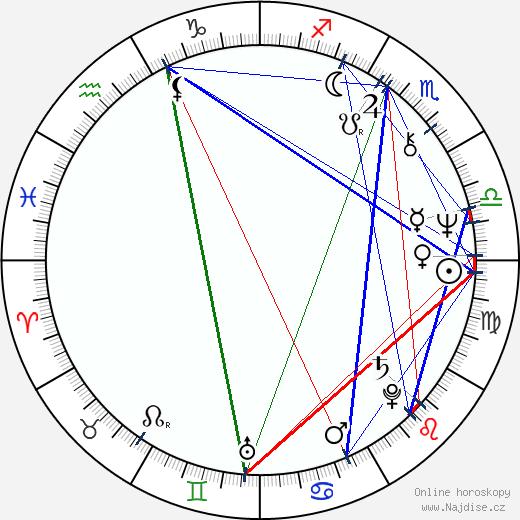 Vladimír Tesařík wikipedie wiki 2020, 2021 horoskop