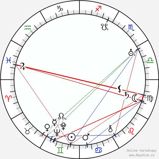Vladimir Vladislavskij wikipedie wiki 2018, 2019 horoskop