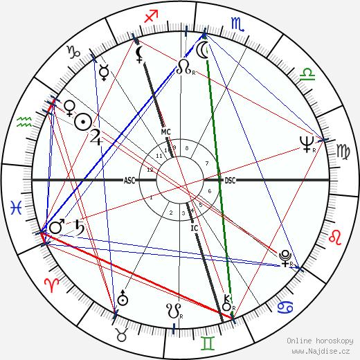 Vladimir Vysockij wikipedie wiki 2020, 2021 horoskop