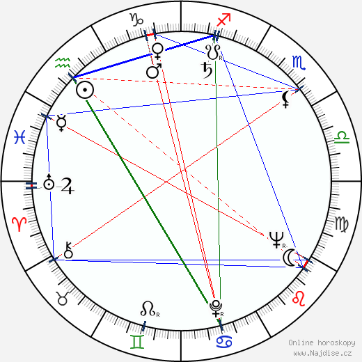 Vladimir Zamanskij wikipedie wiki 2019, 2020 horoskop