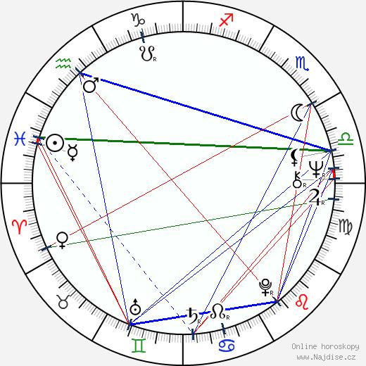 Vladimír Železný wikipedie wiki 2019, 2020 horoskop