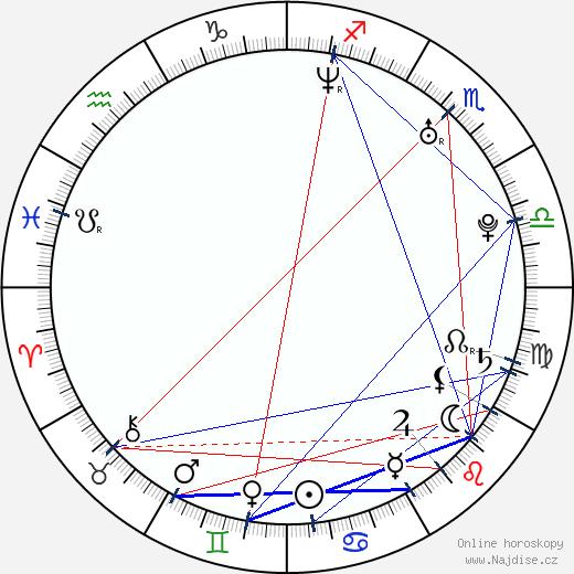 Vladislav Abašin wikipedie wiki 2017, 2018 horoskop