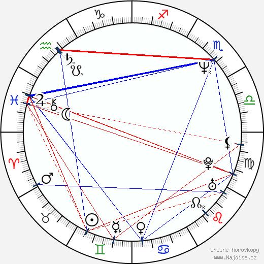Vladislav Georgiev wikipedie wiki 2020, 2021 horoskop