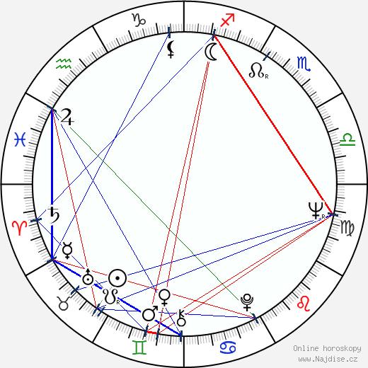 Vladislav Ikonomov wikipedie wiki 2018, 2019 horoskop