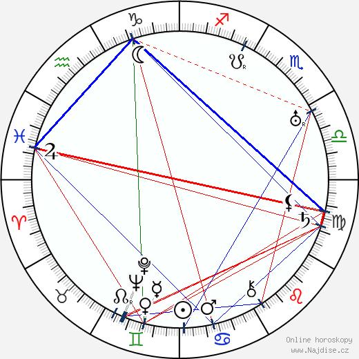 Vladislav Vančura wikipedie wiki 2017, 2018 horoskop
