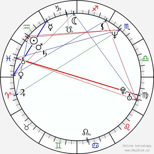 Vladislav Větrov wikipedie wiki 2020, 2021 horoskop