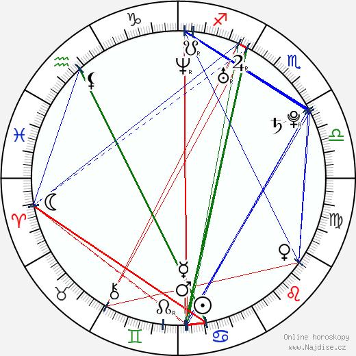 Vladivojna La Chia wikipedie wiki 2018, 2019 horoskop