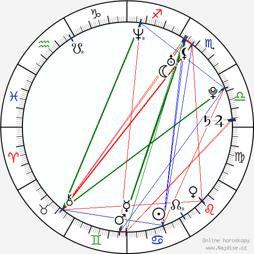 Vlaďka Erbová wikipedie wiki 2019, 2020 horoskop