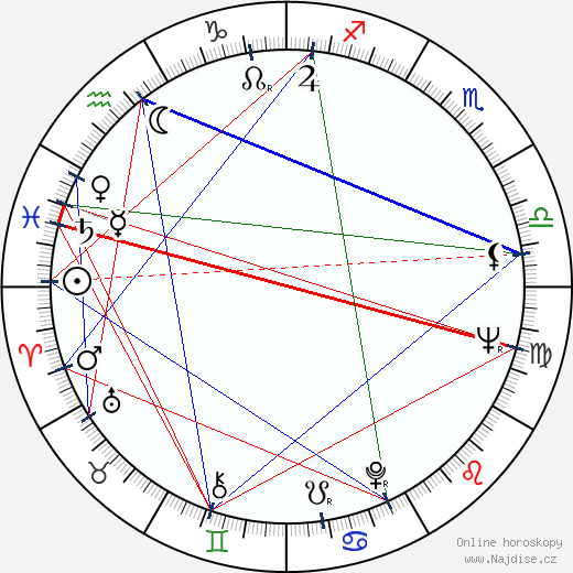 Vlado Müller wikipedie wiki 2019, 2020 horoskop