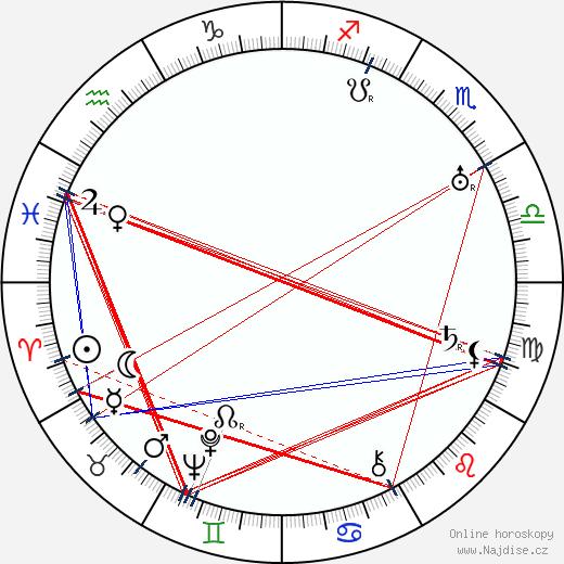 Vlasta Burian wikipedie wiki 2020, 2021 horoskop