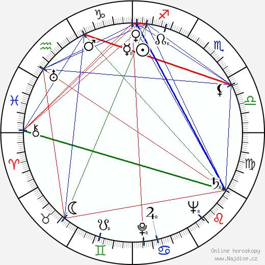Vlasta Fáberová wikipedie wiki 2019, 2020 horoskop