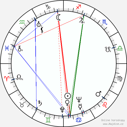 Vlasta Fabianová wikipedie wiki 2017, 2018 horoskop