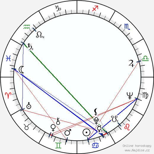 Vlasta Janečková wikipedie wiki 2019, 2020 horoskop