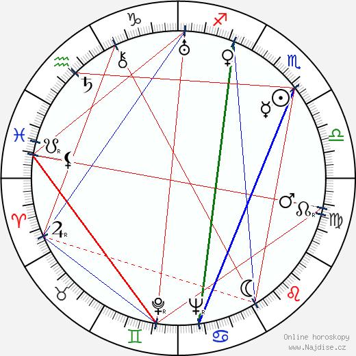 Vlasta Jelínková wikipedie wiki 2019, 2020 horoskop