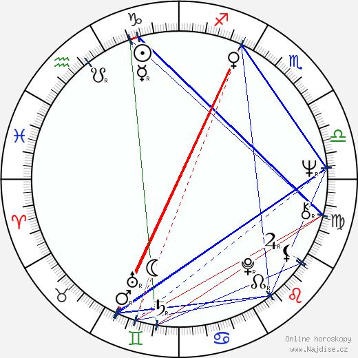Vlasta Kahovcová wikipedie wiki 2019, 2020 horoskop