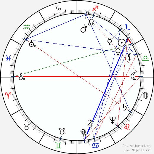 Vlasta Matulová wikipedie wiki 2019, 2020 horoskop