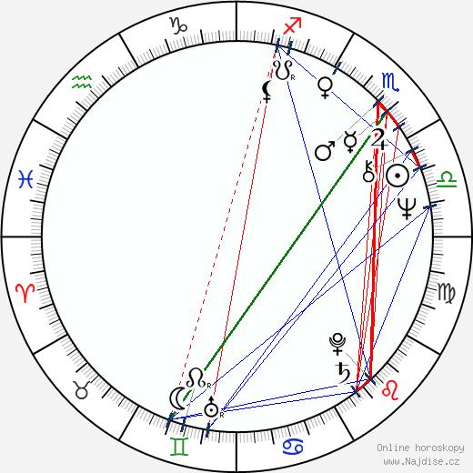 Vlasta Peterková wikipedie wiki 2018, 2019 horoskop