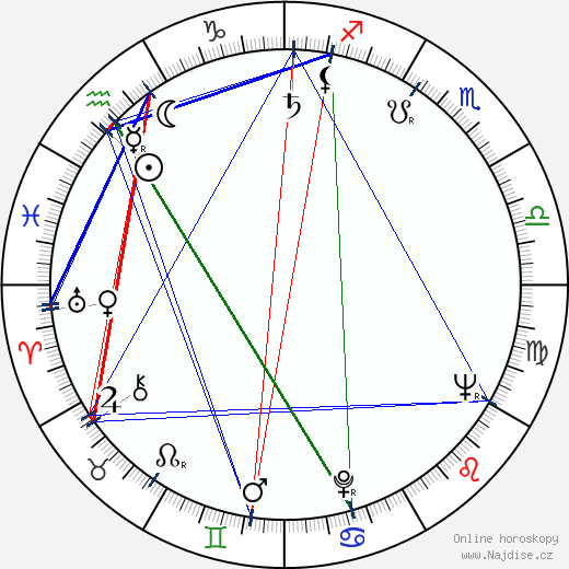 Vlastimil Bedrna wikipedie wiki 2019, 2020 horoskop