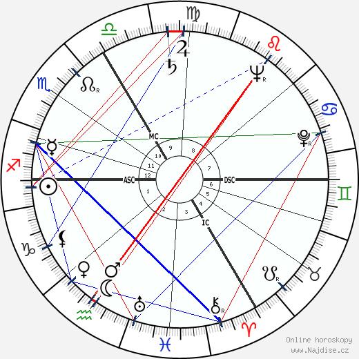 Vlastimil Brodský wikipedie wiki 2020, 2021 horoskop