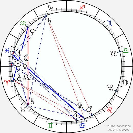 Vlastimil Bubník wikipedie wiki 2019, 2020 horoskop