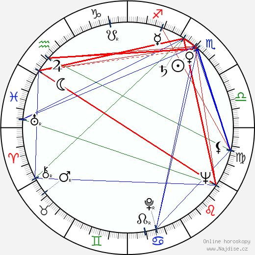 Vlastimil Fišar wikipedie wiki 2019, 2020 horoskop