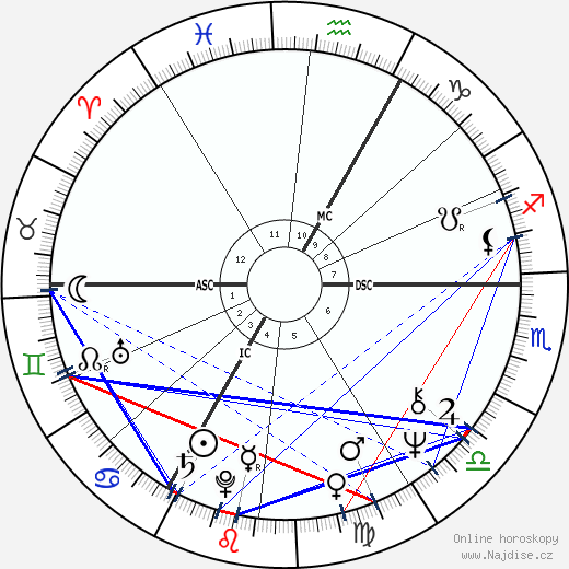 Vlastimil Harapes wikipedie wiki 2017, 2018 horoskop