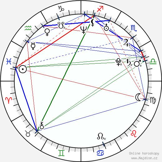 Vlastina Svátková wikipedie wiki 2020, 2021 horoskop