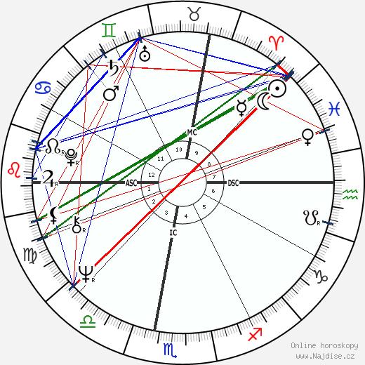 Vojislav Kostunica wikipedie wiki 2019, 2020 horoskop