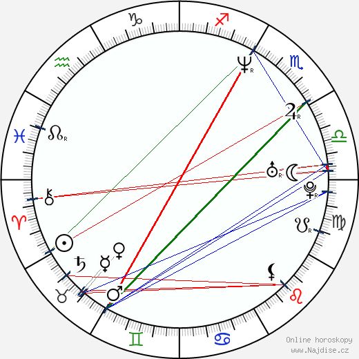 Vojko Anzeljc wikipedie wiki 2018, 2019 horoskop
