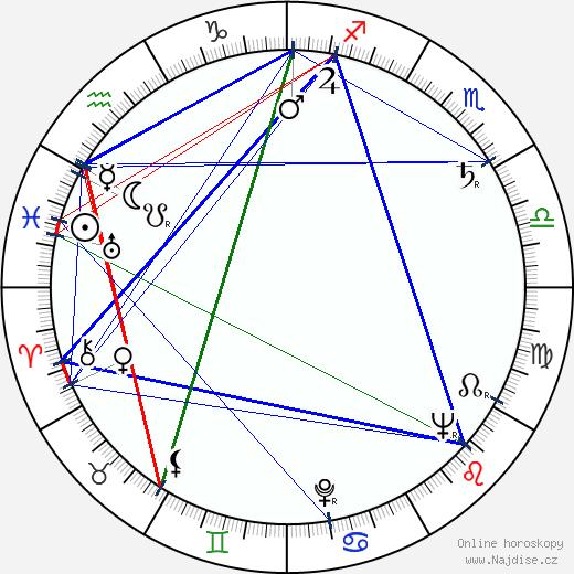 Vojko Duletic wikipedie wiki 2018, 2019 horoskop