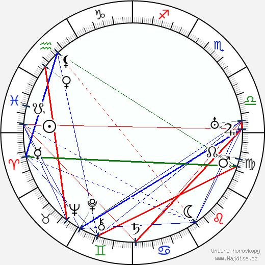 Vojta Novák wikipedie wiki 2020, 2021 horoskop