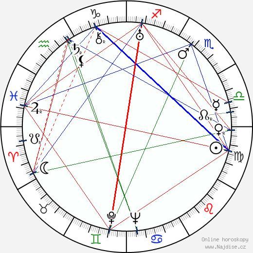 Vojta Plachý-Tůma wikipedie wiki 2019, 2020 horoskop