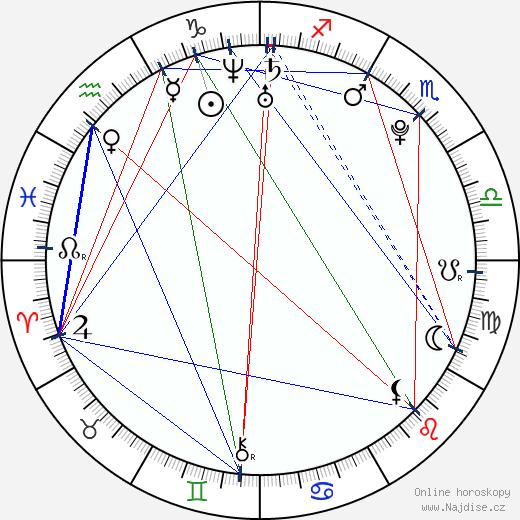 Vojtěch Kotek wikipedie wiki 2020, 2021 horoskop