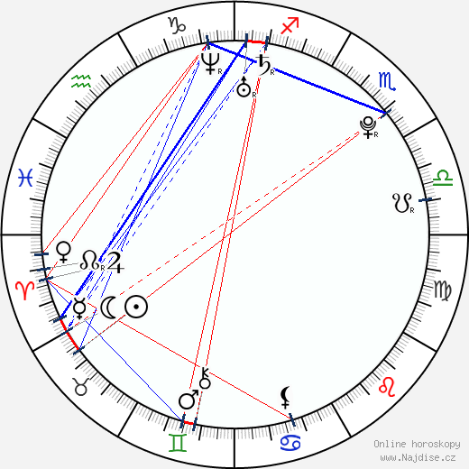 Vojtěch Moravec wikipedie wiki 2020, 2021 horoskop