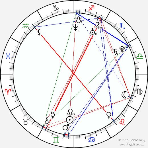Vojtěch Záveský wikipedie wiki 2020, 2021 horoskop