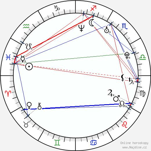 Volker Bruch wikipedie wiki 2020, 2021 horoskop