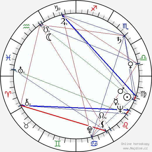 Vratislav Blažek wikipedie wiki 2019, 2020 horoskop