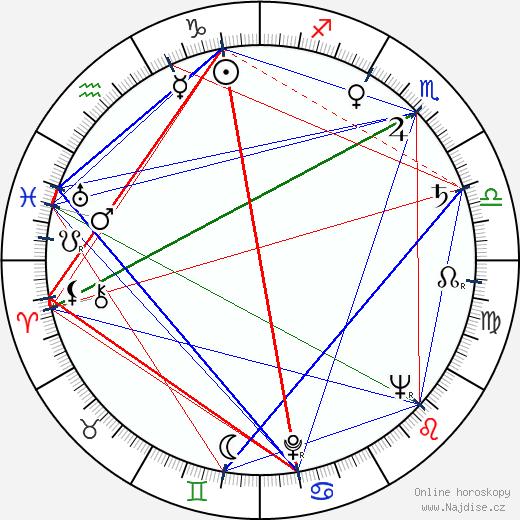 Vulo Radev wikipedie wiki 2017, 2018 horoskop