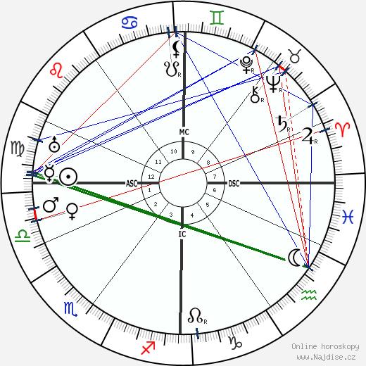 W. O. Bentley wikipedie wiki 2019, 2020 horoskop