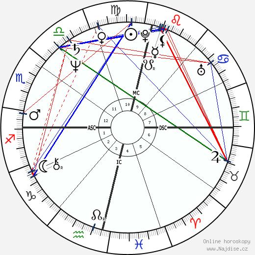 Waldemar Falcao wikipedie wiki 2018, 2019 horoskop