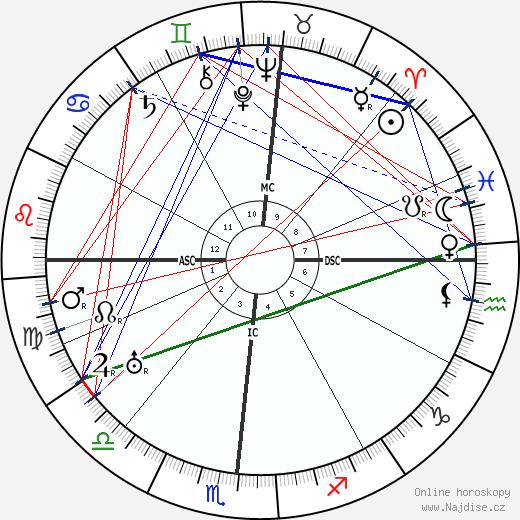 Wallace Beery wikipedie wiki 2018, 2019 horoskop