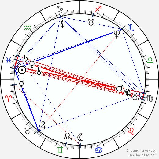 Wallace Langham wikipedie wiki 2020, 2021 horoskop