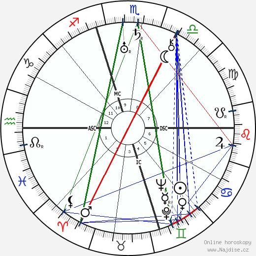 Wallis vévodkyně z Windsoru wikipedie wiki 2020, 2021 horoskop