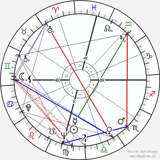 Wally Armendarez wikipedie wiki 2017, 2018 horoskop