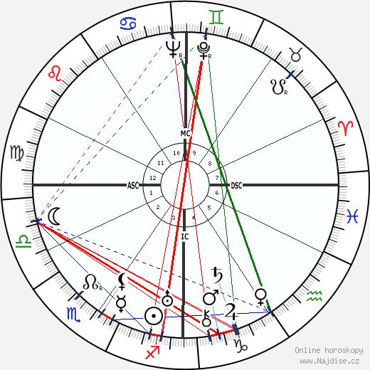 Walt Disney wikipedie wiki 2020, 2021 horoskop