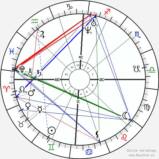 Walt Whitman wikipedie wiki 2019, 2020 horoskop