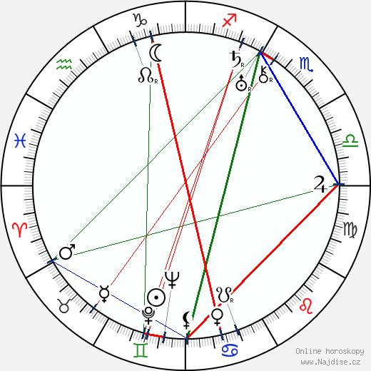 Walter Abel wikipedie wiki 2018, 2019 horoskop