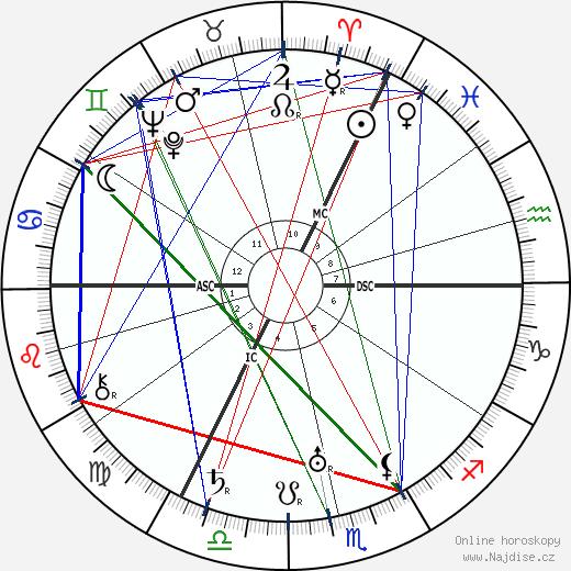 Walter Baade wikipedie wiki 2018, 2019 horoskop