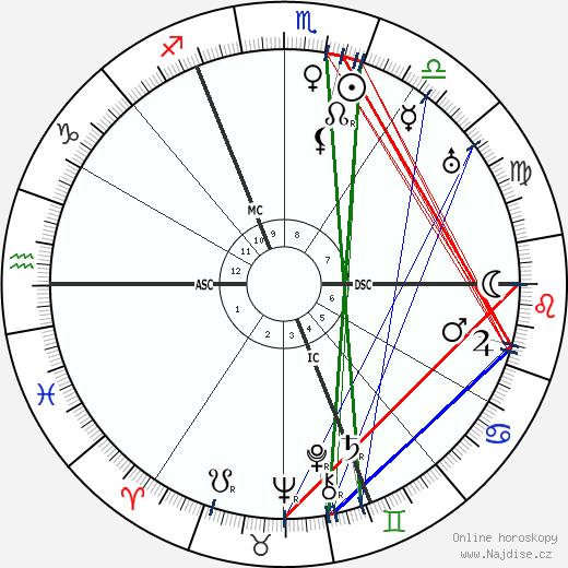 Walter Buch wikipedie wiki 2018, 2019 horoskop